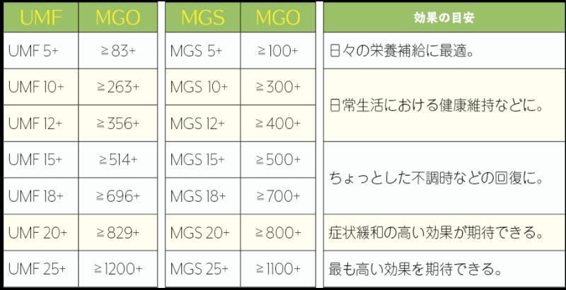 マヌカハニーUMF、MGO、MGS換算表
